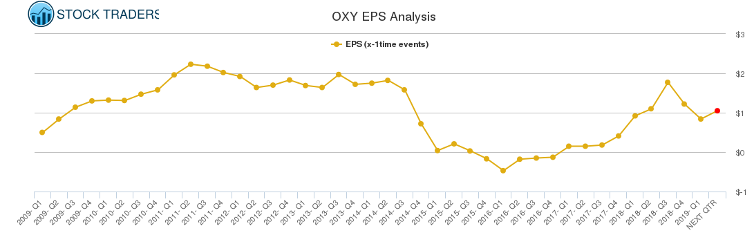 OXY EPS Analysis