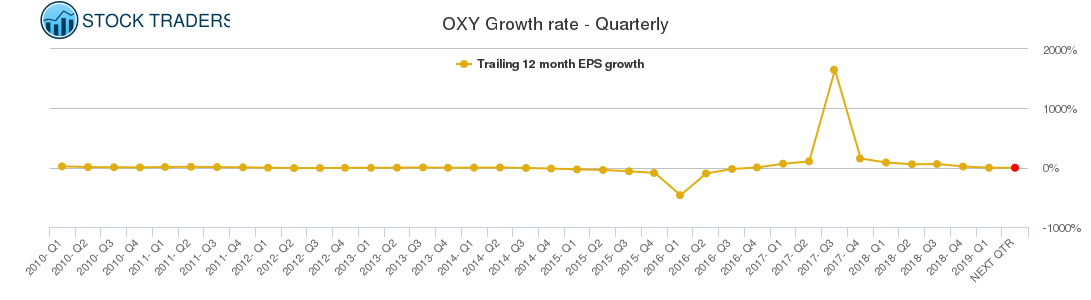 OXY Growth rate - Quarterly