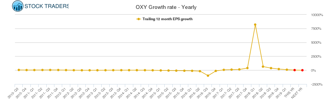 OXY Growth rate - Yearly
