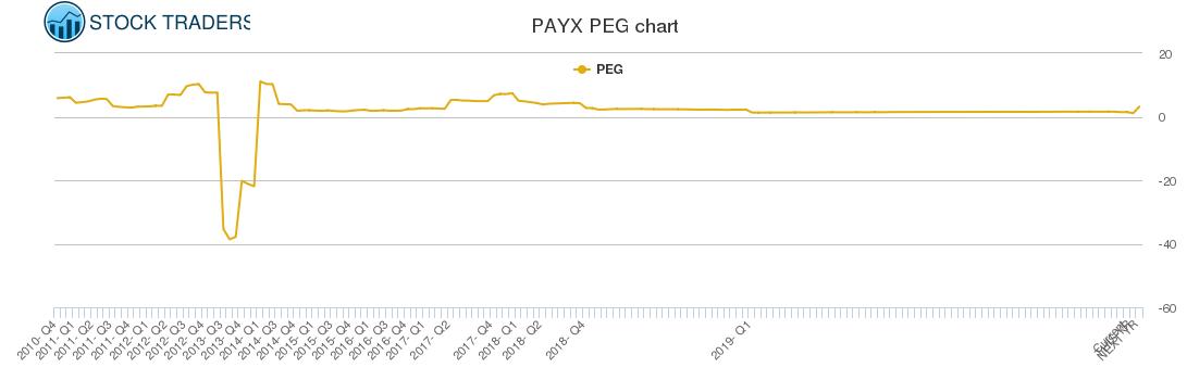 PAYX PEG chart