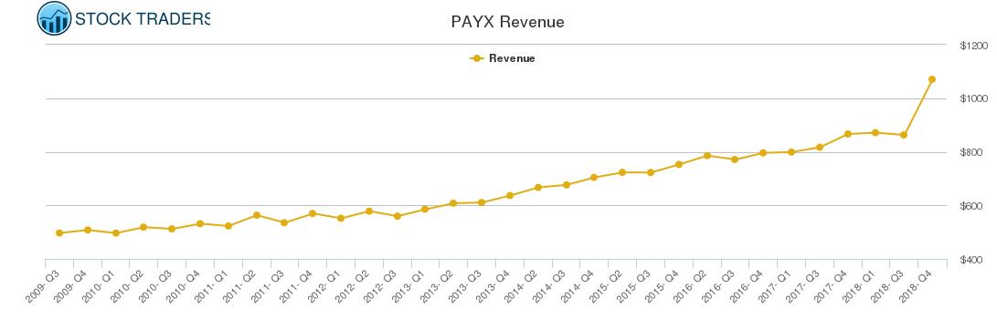 PAYX Revenue chart