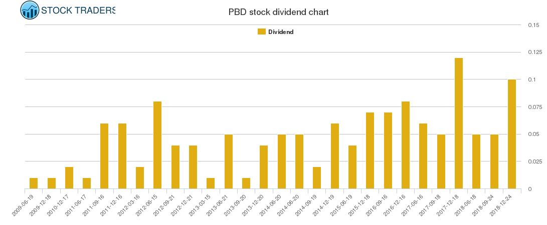 PBD Dividend Chart