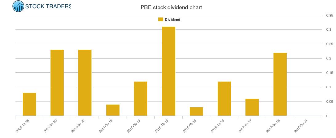 PBE Dividend Chart