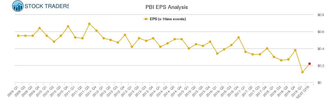PBI EPS Analysis