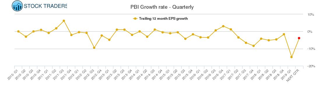 PBI Growth rate - Quarterly