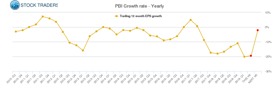PBI Growth rate - Yearly
