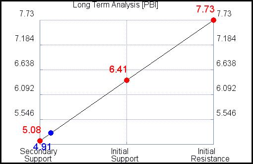 PBI Long Term Analysis