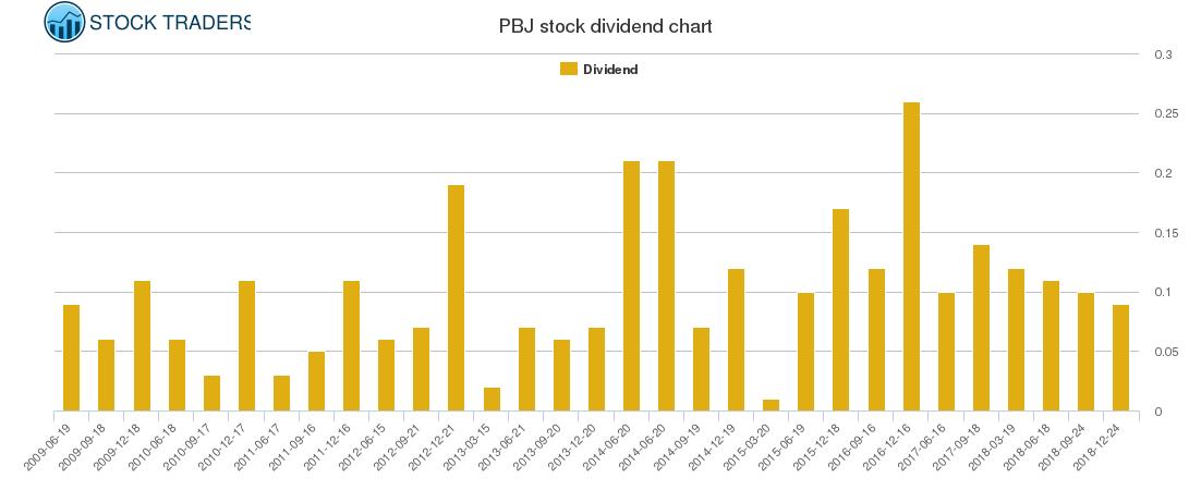PBJ Dividend Chart