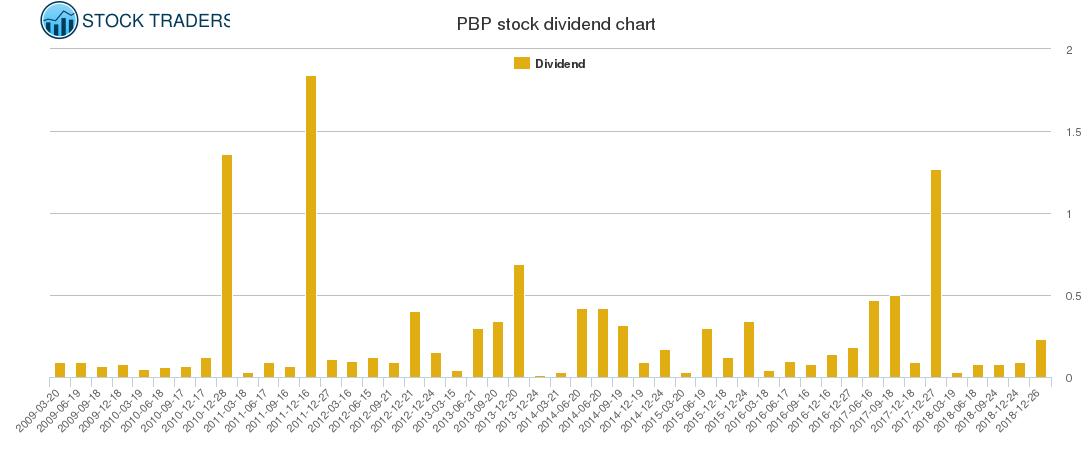 PBP Dividend Chart