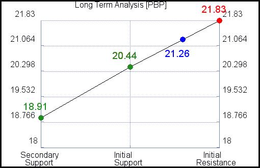 PBP Long Term Analysis