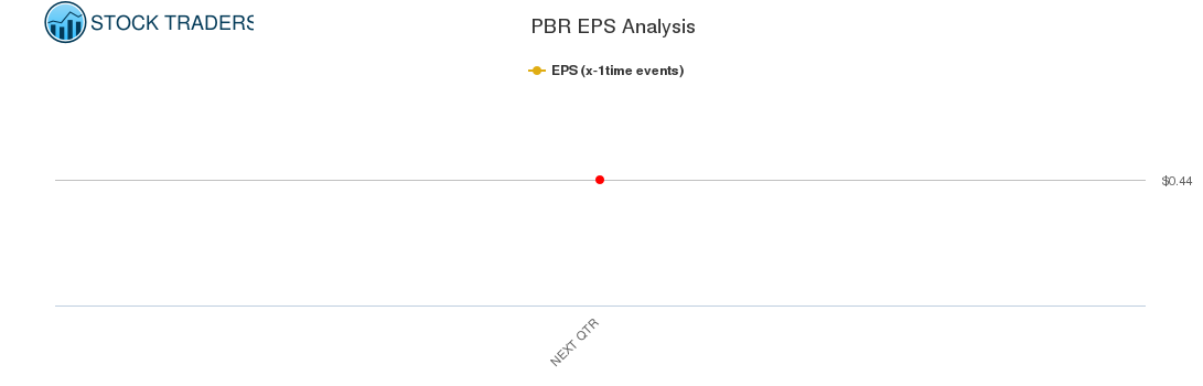 PBR EPS Analysis