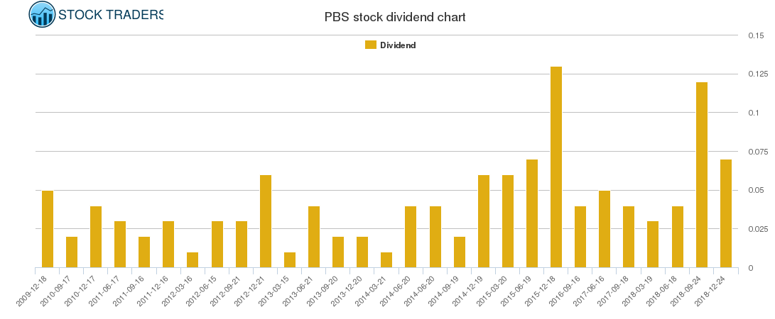 PBS Dividend Chart