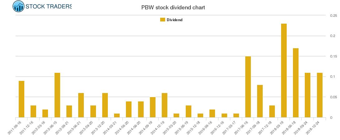 PBW Dividend Chart