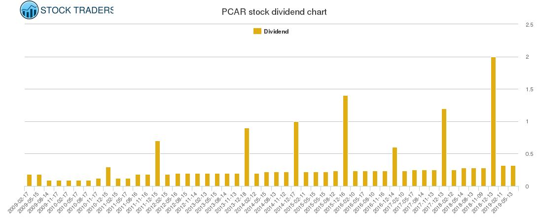 PCAR Dividend Chart