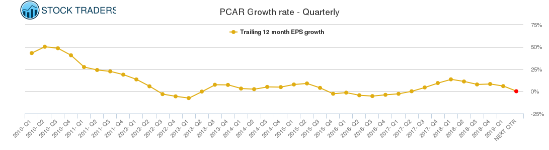 PCAR Growth rate - Quarterly