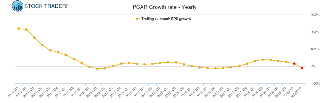 PCAR Growth rate - Yearly