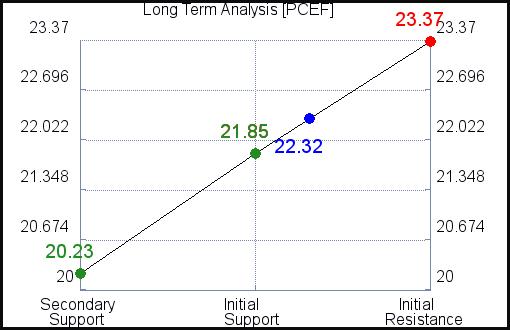 PCEF Long Term Analysis