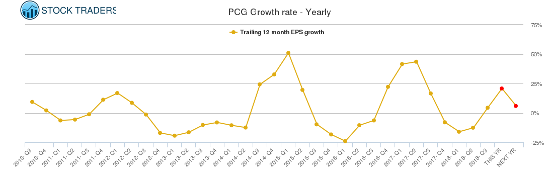 PCG Growth rate - Yearly