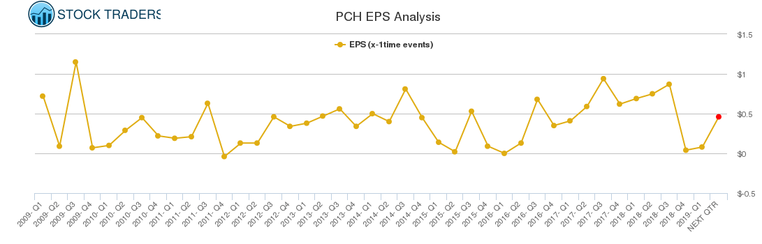 PCH EPS Analysis
