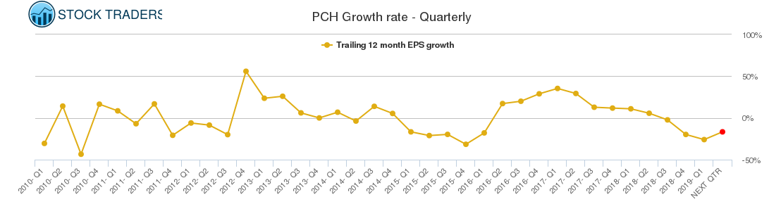 PCH Growth rate - Quarterly