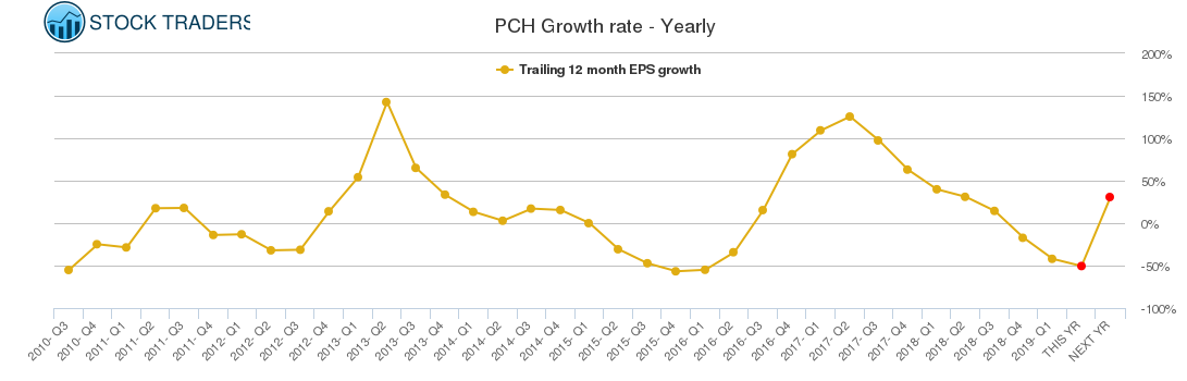 PCH Growth rate - Yearly