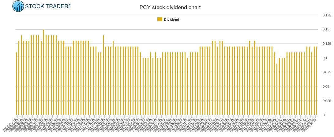 PCY Dividend Chart