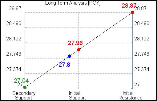 PCY Long Term Analysis