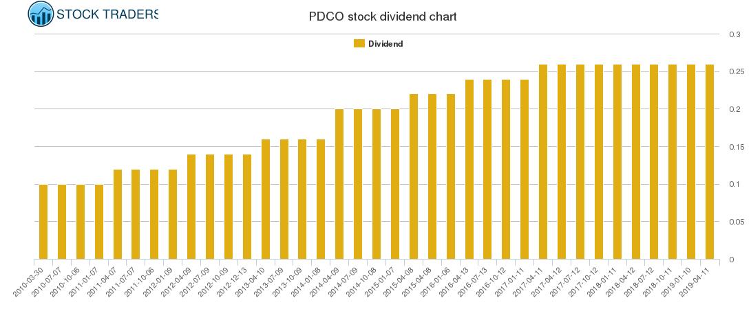 PDCO Dividend Chart