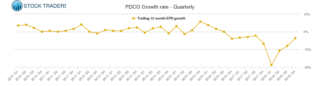 PDCO Growth rate - Quarterly