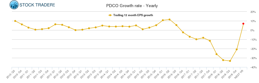 PDCO Growth rate - Yearly