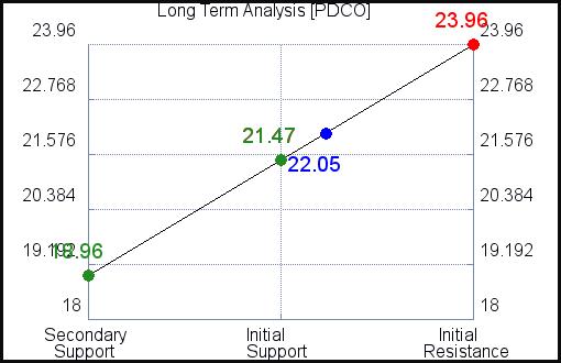 PDCO Long Term Analysis