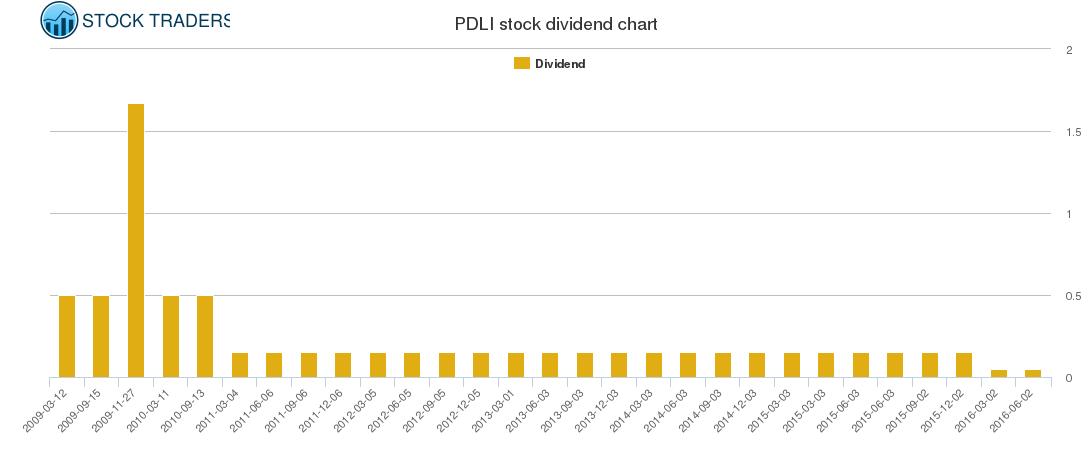 PDLI Dividend Chart
