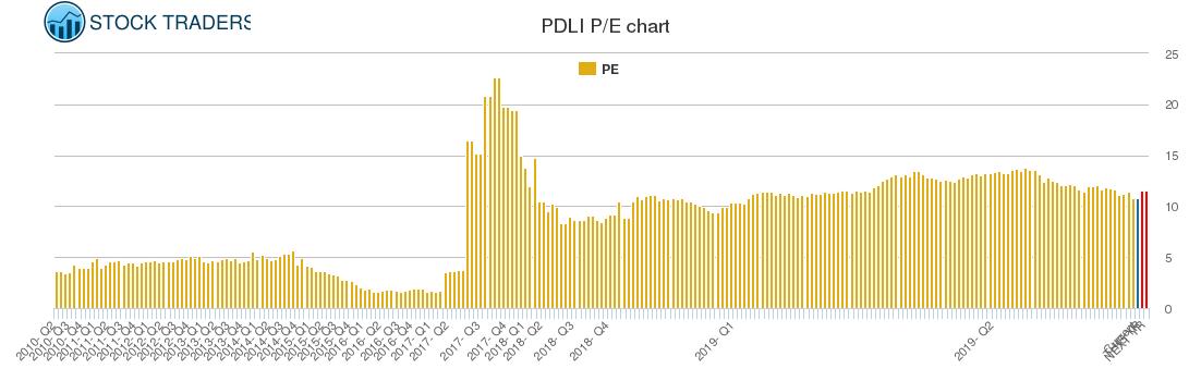 PDLI PE chart