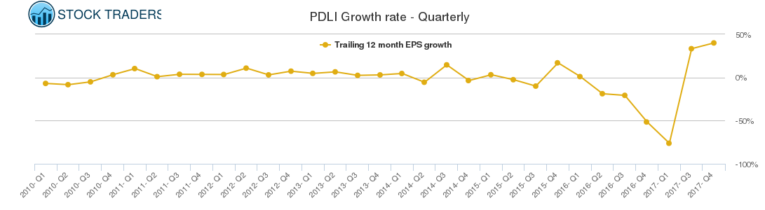PDLI Growth rate - Quarterly