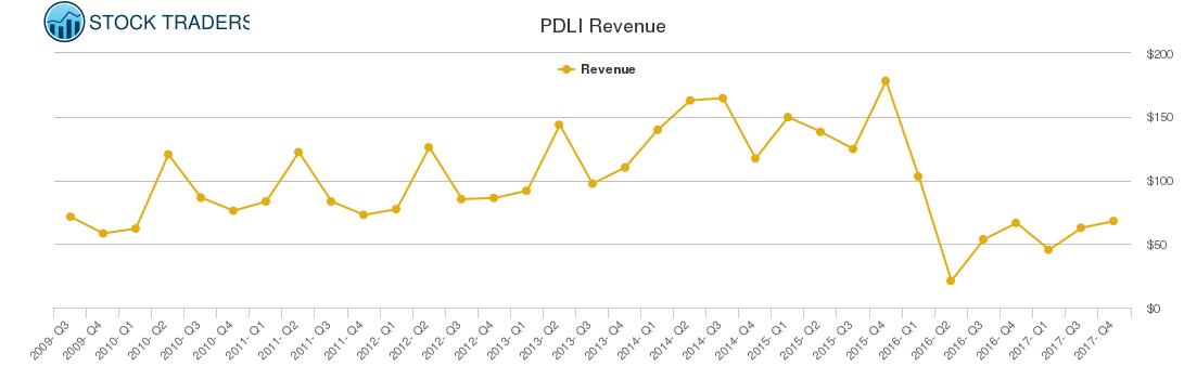 PDLI Revenue chart