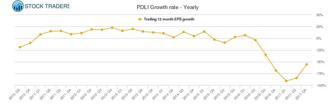 PDLI Growth rate - Yearly
