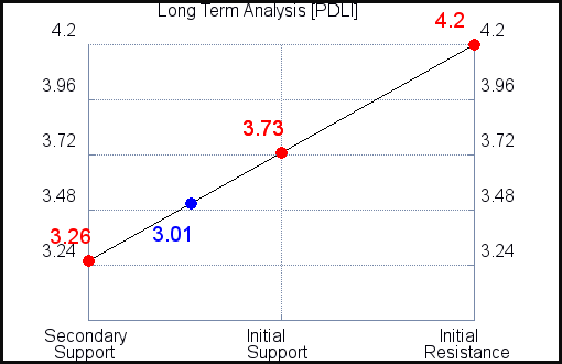 PDLI Long Term Analysis