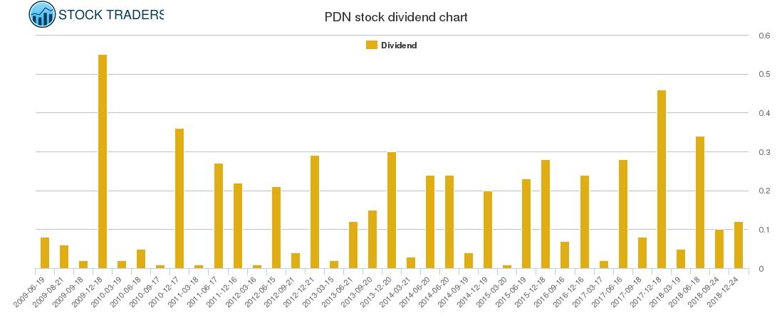 PDN Dividend Chart