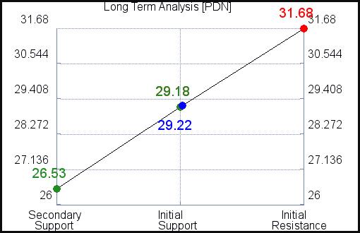 PDN Long Term Analysis