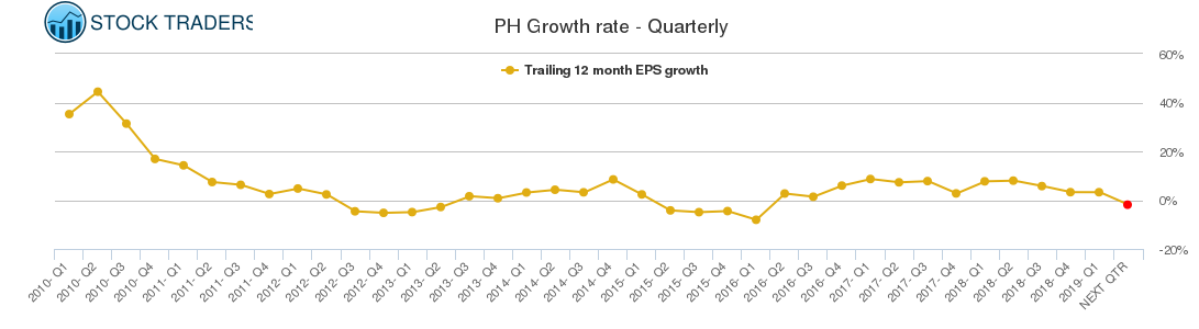 PH Growth rate - Quarterly