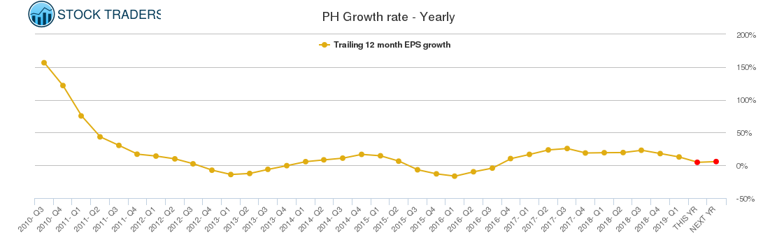PH Growth rate - Yearly