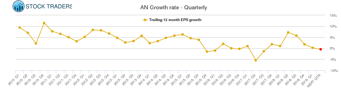 AN Growth rate - Quarterly