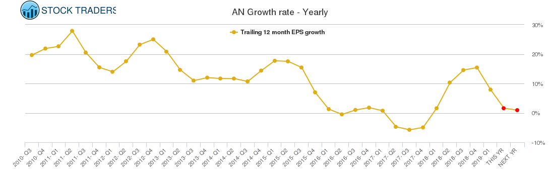 AN Growth rate - Yearly