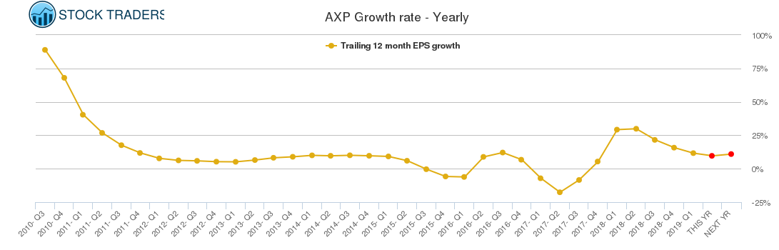 AXP Growth rate - Yearly