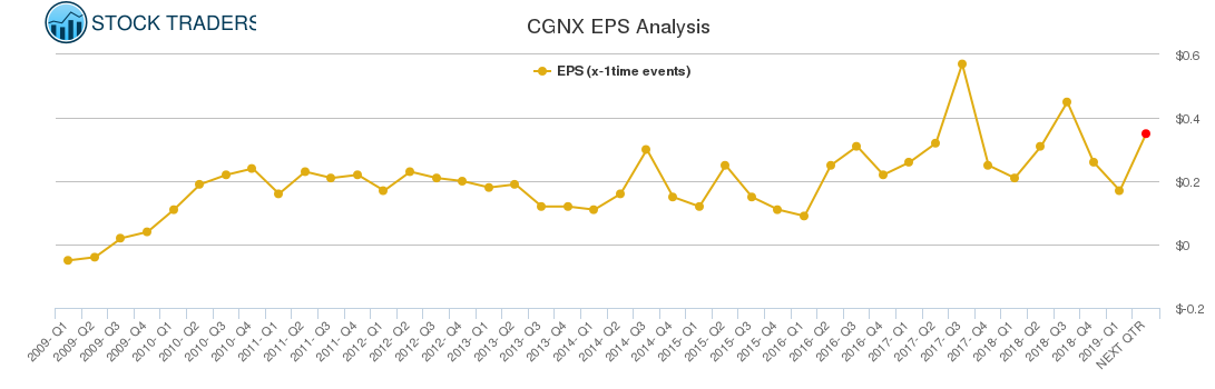 CGNX EPS Analysis