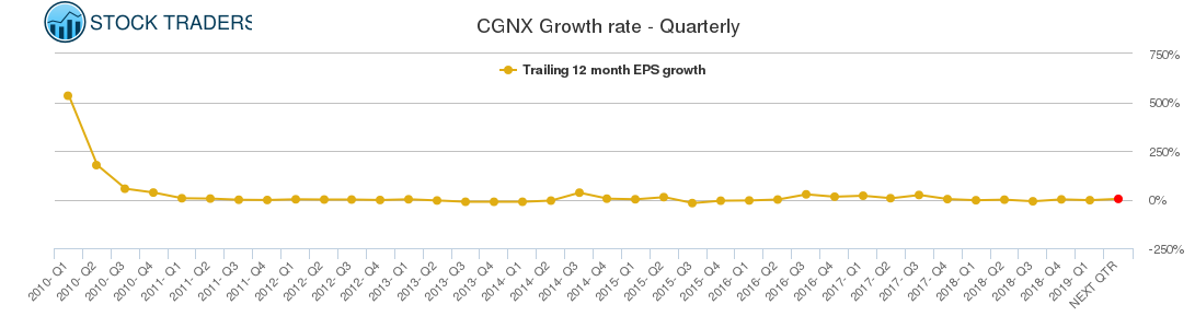 CGNX Growth rate - Quarterly