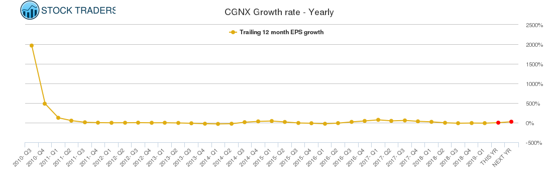 CGNX Growth rate - Yearly