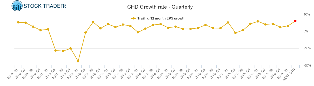 CHD Growth rate - Quarterly