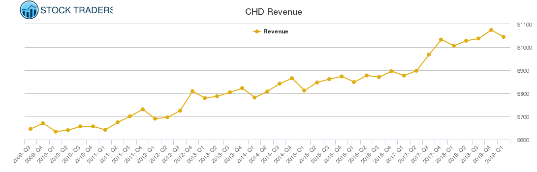 CHD Revenue chart