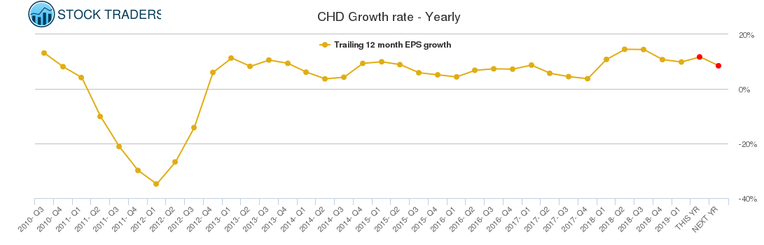 CHD Growth rate - Yearly